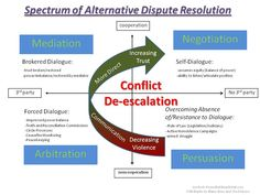 The Spectrum of Alternative Dispute Resolution from Jon's Journeys with Peace