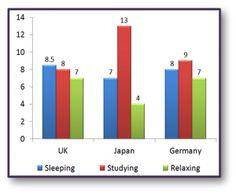 IELTS Academic Task 1 Writing model answer 2