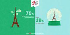 Etude : les publicitaires français ne sont pas normaux http://www.llllitl.fr/2015/04/etude-publicitaires-francais-pas-normaux/ #Paris #Publicitaires #Communicants #Annonceurs #Publicite #Marketing #AgencyLife