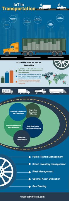 is the pioneer in providing out of the box IoT solutions for the transport and logistics industry. Our IoT solution is easily customizable and can be implemented within weeks. Dashboard Reports, Sand Lake, Transportation Industry, Crypto Mining, Energy Use, Asset Management, Dashboards, The Help