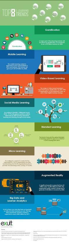 Educational infographic : Top 8 eLearning Trends Infographic  e-Learning Feeds