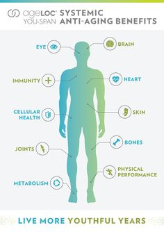 ageLOC Youth Benefits - Live more youthful years Healthy Eyes, Healthy Brain, Anti Aging Tips, Anti Aging Skin Care, Nu Skin Ageloc, Gene Expression, Healthy Blood Pressure, Normal Blood, Bone And Joint