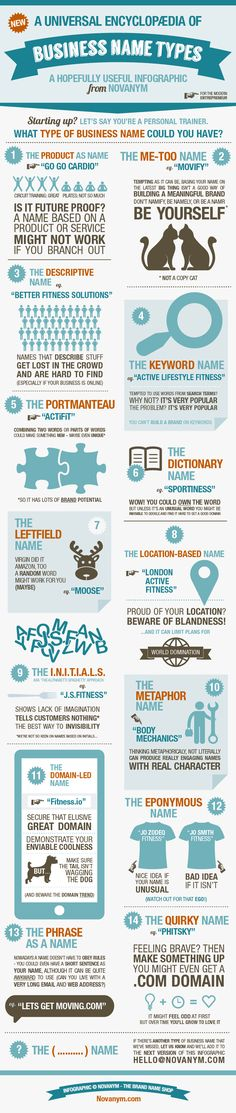 Naming infographic by Novanym