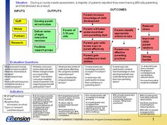 Rel Pacific Education Logic Model Application  Teacher Stuff