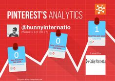 This Pinterest weekly report for hunnyinternatio was generated by #Snapchum. Snapchum helps you find recent Pinterest followers, unfollowers and schedule Pins. Find out who doesnot follow you back and unfollow them.
