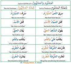 Learning Arabic MSA ( changing Arabic active sentences to passive Arabic Verbs, Arabic Sentences, Quran Arabic, Arabic Phrases, Arabic Conversation, Presentation Rubric, Spoken Arabic, Learn Arabic Online, Arabic Alphabet For Kids
