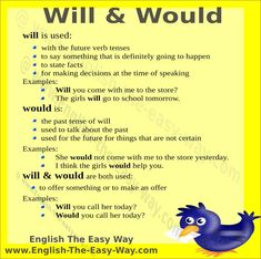 Forum | ________ Learn English | Fluent LandHow to Use WILL and WOULD | Fluent Land