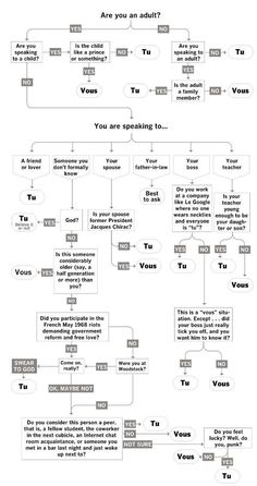 "How to choose between ""vous"" and ""tu"" in French"
