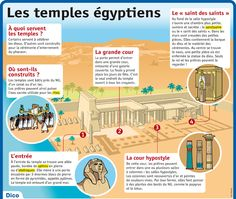 Brief description: The Egyptian temples - Mary Martinez Ancient Egypt Crafts, Life In Ancient Egypt, Ancient History, French Teaching Resources, Teaching French, Reading Practice, Reading Skills, Reading Activities, Egyptian Temple