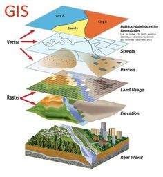 GIS : A Geographic Information System (GIS) is a system designed to capture, store, manipulate, analyze, manage, and present all types of geographical data. A GIS can be thought of as a system that provides spatial data entry, management, retrieval, analysis, and visualization functions