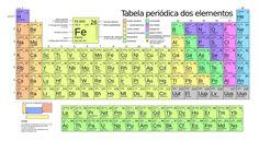 Foram adicionados quatro novos elementos à Tabela Periódica …