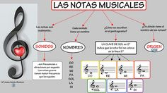 Elementos musicales 1. Las notas musicales #notasmusicales #musicasecundaria Semi Acoustic Guitar, Acoustic Guitar Lessons, Music Class, Music Education, Spanish Christian Music, Music And Movement, Primary Music, Music Theory, Teaching Music