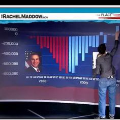 "GW Bush, worst President ever. Rachel Anne Maddow is an American television host, political commentator, and author. She hosts a nightly television show, The Rachel Maddow Show, on MSNBC. Her syndicated talk radio program of the same name aired on Air America Radio. Dr. Maddow, a Rhodes scholar and graduate of Stanford and Oxford Universities Favorite Quote: ""I'm undoubtedly a liberal, which means that I'm in almost total agreement with the Eisenhower-era Republican party platform."""