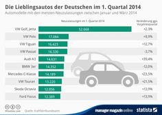 mm-Grafik am Mittag: Lieblingsautos der Deutschen im 1. Quartal 2014