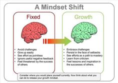 A mind set shift #mindset #paradigmshift #shifting #wisdom #fixed #growth #f4f