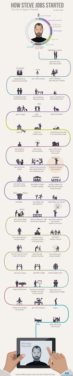 #SteveJobs life #infographic