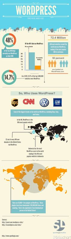Beautiful Data: Infographics -- Wordpress has quickly become one of the most popular CMS in existence. Here is a quick look at a few statistics.