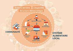 www.alimentationpourtous.org Comité de suivi en sécurité alimentaire (CSSA)  de Paroles d'exclues