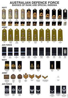 Australian Defence Force Badges of Rank & Special Insignia. Cuadro de insignias y rangos del ejército australiano.