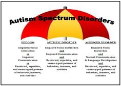 Diagnosing Autism in Children and Adults – Weights On Me Autistic Disorder, Autism Spectrum Disorder, Social Environment, Language Development, Human Behavior, Aspergers, Research Paper, Pediatrics, Wedding Ring