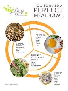 How to Build a Perfect Meal Bowl + 18 Vegetarian Meal Bowl Recipes
