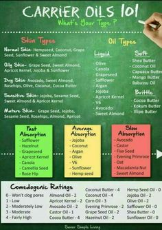 Carrier oils, very good information for products. Need to know!!!