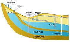 """Képtalálat a következőre: """"rétegvíz"""" Line Chart, Diagram"""
