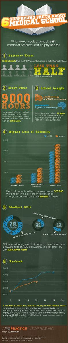 Infographic: 6 Surprising Facts About Medical School
