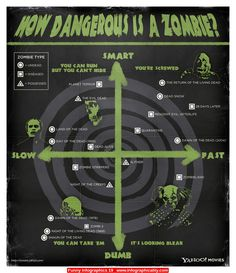 Funny Infographics 19 - http://infographicality.com/funny-infographics-19/