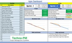 Agile Project Management Dashboard Excel Template can be used for SCRUM reporting. This updated agile dashboard version provides a project status to executive and senior management with a burn down chart. Project Management Dashboard, Project Dashboard, Project Management Templates, Dashboard Template, Weekly Lesson Plan Template, Action Plan Template, Math Lesson Plans, Pamphlet Template, Report Template