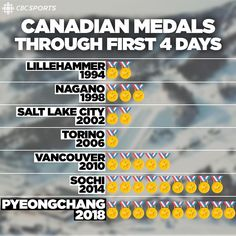 has been Canada's most successful opening to a Winter Olympic Games ❄️ 2018 Winter Olympic Games, 2018 Winter Olympics, Lillehammer, Nagano, Skating, Korea, Soccer, Canada, Sports
