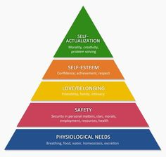 Abraham Maslow's hierarchy of needs and money Family Counselor, Maslow's Hierarchy Of Needs, Employee Wellness, Abraham Maslow, Psychological Well Being, Self Actualization, Business Studies, Professional Gifts, Massachusetts Institute Of Technology
