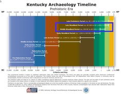 Kentucky Heritage Council Historic Timeline of KY Showing Approximate Date of Cache