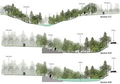 Drawing-Section-Images/ landscape architecture section, landscape model, ar Landscape Architecture Section, Architecture Design Concept, Landscape Model, Landscape Drawings, Landscape Plans, Architecture Plan, Cool Landscapes, Urban Landscape, Landscape Design