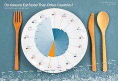 ABOUT KOREAN – 작품04_한국인의 평균 식사시간, 정말 빠른 편일까? (Do Koreans Eat Faster Than Other Countries?)