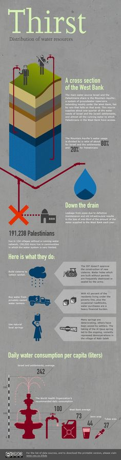 Visualizing Occupation: Thirst: Distribution of Water Sources (Infographic: Michal Wexler) #Rafah #مجزرة_رفح #مجزرة _خزاعة #اعدامات_خزاعة #Khuza #IsraelWarCrimes #genocide #RescueGaza #GazaMassacre  #SupportGaza #GazaUnderAttack #ISupportGaza #saveGaza #ICC4Israel #terroristIsrael #stopIsrael #غزة_تحت_القصف #انقذوا_غزة #غزة_تقاوم #اوقفوا_العدوان #مجزرة_الشجاعية #غزة_تنتصر #العصف_المأكول #PrayForGaza #SaveGazaChildren  #IStandWithPalestine #freePalestine