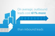 The research by HubSpot indicates that inbound marketing dominated organizations experience a 62% lower cost per lead than outbound marketing dominated organizations.