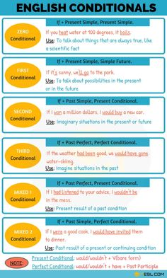 Conditionals: 04 Types Of Conditional Sentences – English Lessons English Grammar Tenses, Teaching English Grammar, English Verbs, English Sentences, Grammar And Vocabulary, English Phrases, Grammar Lessons, English Language Learning, English Vocabulary