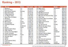 Fund ranking...