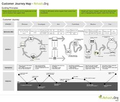 Customer experience & beyond: customer journey mapping