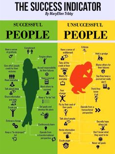 Difference between Successful people And Unsuccessful people: In this post we look at some of the characteristics between successf...