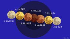 Grafiikka kuunpimennyksen vaiheista.