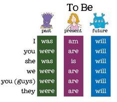 English Grammar For Kids, English Grammar Tenses, Learning English For Kids, Teaching English Grammar, English Grammar Worksheets, English Verbs, English Writing Skills, English Vocabulary Words, Learn English Words
