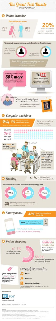 The great #tech divide. #infogrfia #infographic