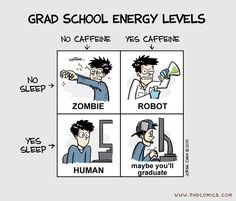 Is this how you would characterize your GRE prep and/or school energy levels? PHD Comics: Grad School Energy Levels