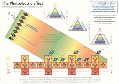 Tetryonics 37.04 - Tetryonic spectral geometries & the Photoelectric Effect    [revealing the equilateral geometry of mass-ENERGY-Matter in elements]