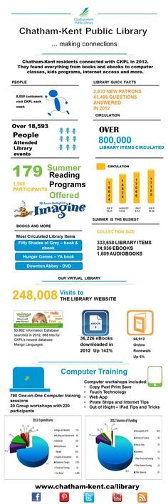 CKPL's 2012 Annual Report in an Infographic format.