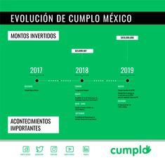 En los primeros 2 años en México hemos pasado por acontecimientos que han marcado el crecimiento y la consolidación de la plataforma en el país. Boarding Pass, Platform, Past, Meet, News