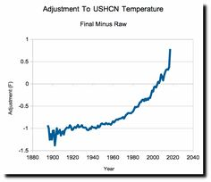 "NOAA 50% Fake Data  they report fake ""adjusted"" data which shows a lot of warming NOAA has a network of 1200 temperature stations around the US, known as USHCN (United States Historical Climatology Network)  The measured temperature data shows that US temperatures peaked in the 1930s, and have generally declined since then. But NOAA does not report the measured data to the public, rather they report fake ""adjusted"" data which shows a lot of warming. Measured   Reported The adjustments…"