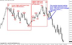 price action trading signal
